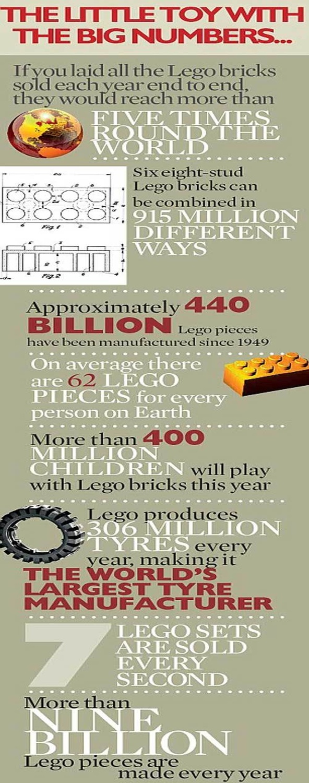 Lego fakta